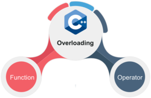 types-of-overloading-in-c++