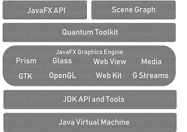 Architecture - JavaFX Tutorial - Edureka