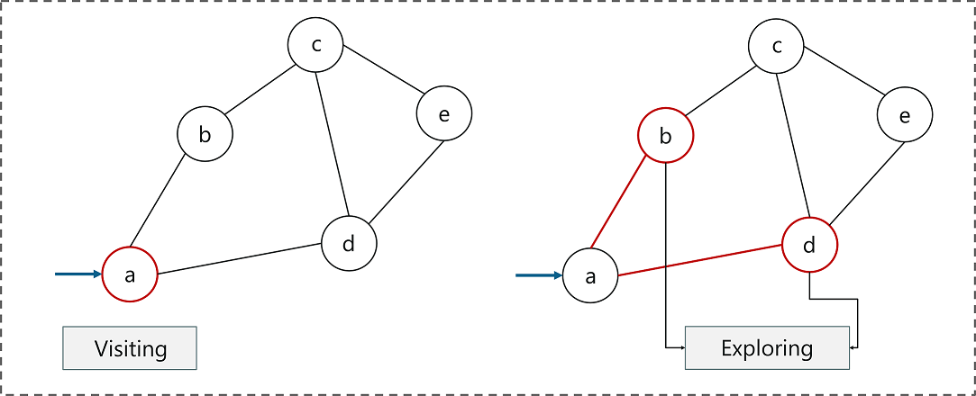 Graph Traversal - Breadth First Search Algorithm - Edureka