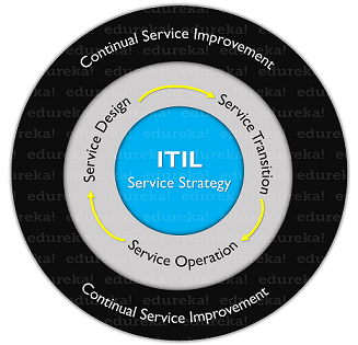 ITIL Stages - What is ITIL® - Edureka