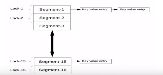 Concurrent Hash Map In Java | Hash Maps In Java | Edureka