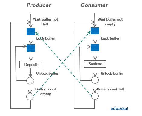 Producer consumer example-Wait and Notify in Java-Edureka