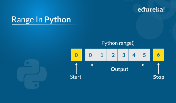 Range In Python   Range Function Examples In Python   Edureka
