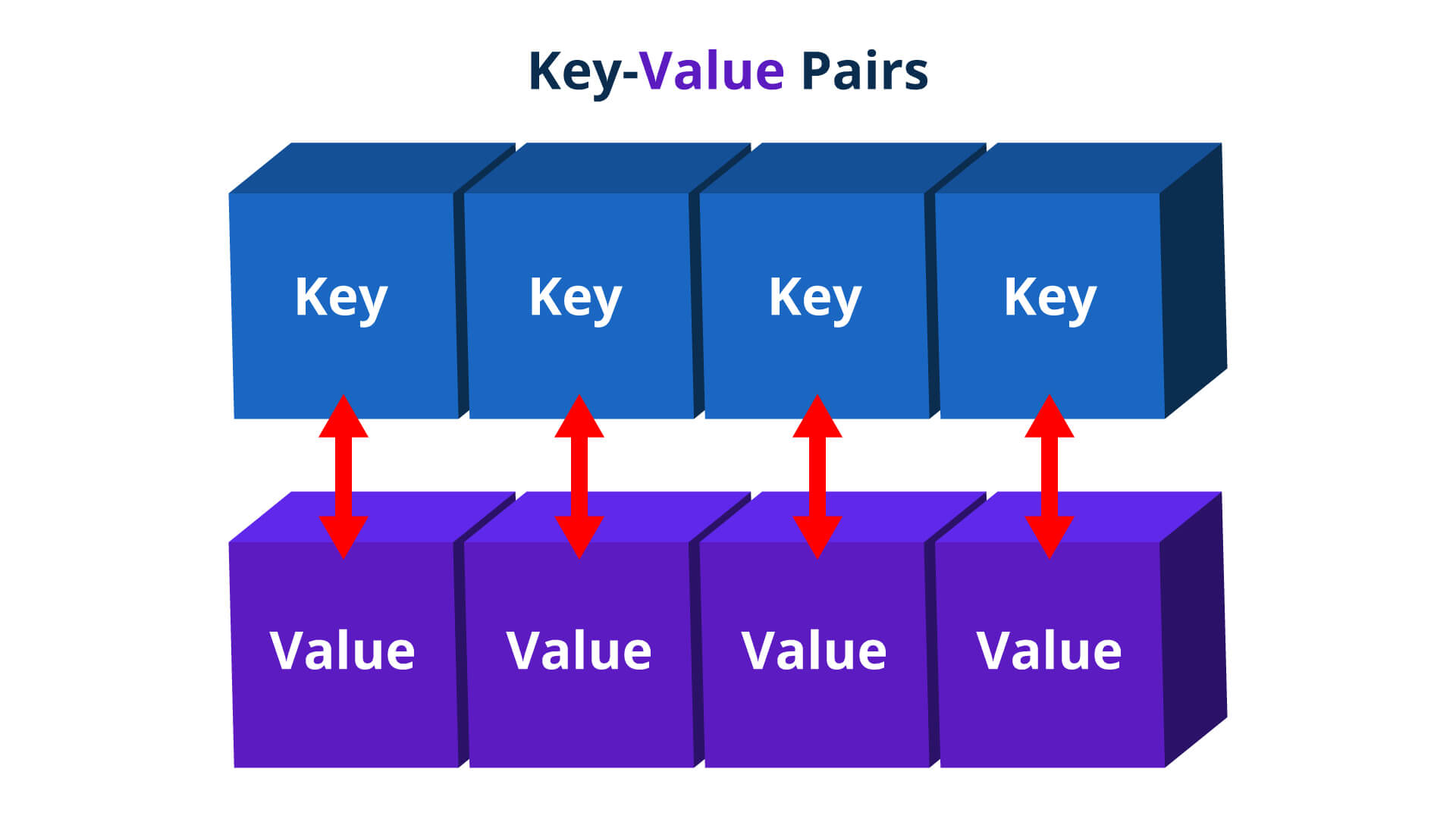 Key value pairs - Java HashMap - Edureka