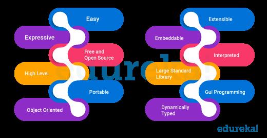 Features of Python - Edureka