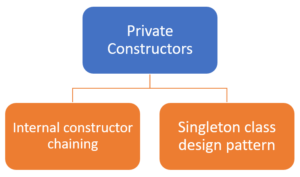 Private Constructor in Java
