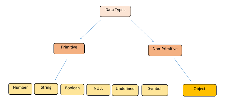 data-types-in-javascript