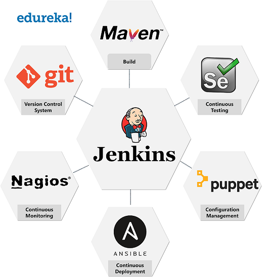 Jenkins in various stages