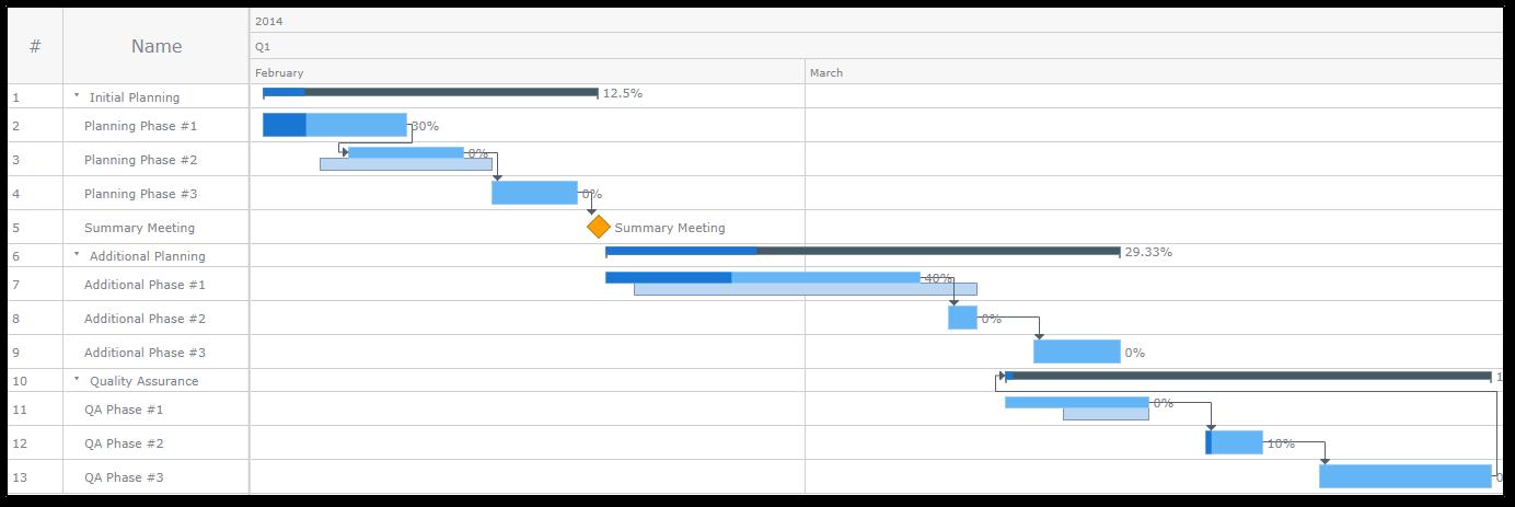 What Is Gantt Chart In Project Management Gantt Chart Benefit Edureka