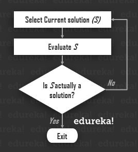 generate-and-test flowchart - hill climbing algorithm - edureka