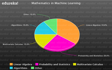 math in ML - Math PieChart - Edureka