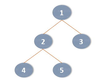 tree-Data structures and Algorithms in Python-Edureka