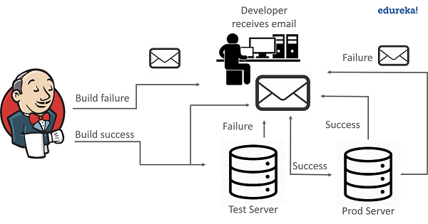 architecture - Email notifications in Jenkins - Edureka