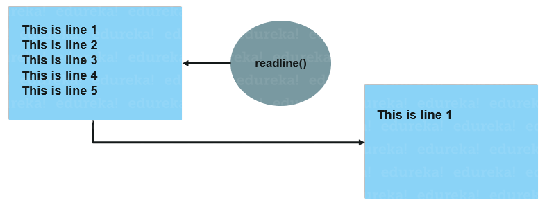 how it works - python readline-edureka