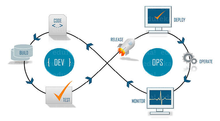 Devops SDLC - Companies Using DevOps - Edureka