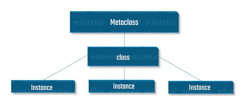 Metaclass hierarchy - Python Metaclass - Edureka