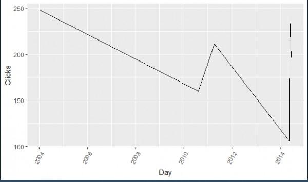 How can I rotate axis labels in R ?   Edureka Community