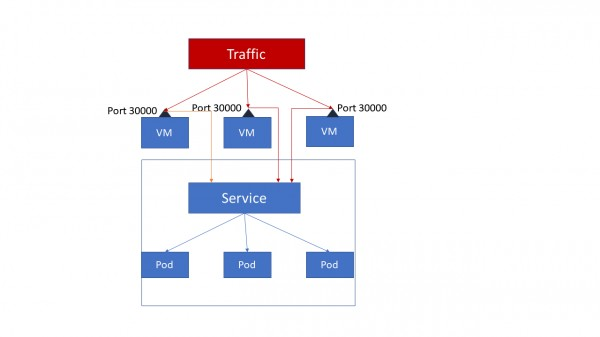 How are ClusterIP, NodePort and LoadBalancer different from