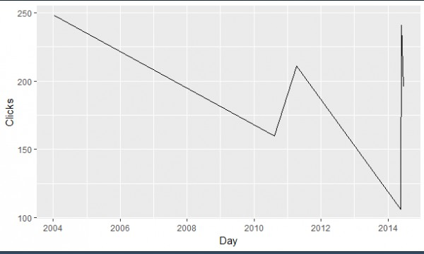 How can I rotate axis labels in R ? | Edureka Community