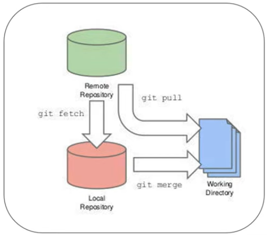 フェッチ と は Git Git フェッチ