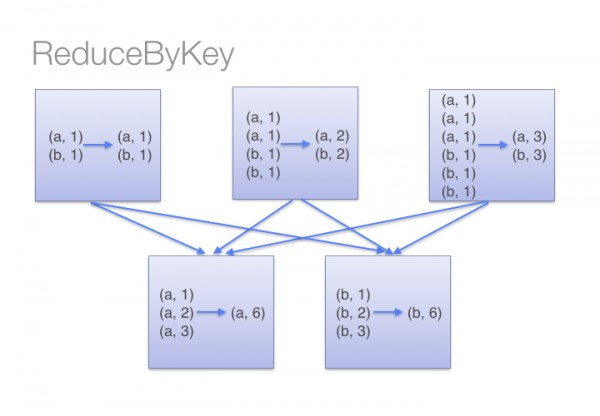 groupByKey vs reduceByKey in Apache Spark    Edureka Community