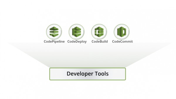 Which is good to learn, AWS or DevOps? Which has a great future