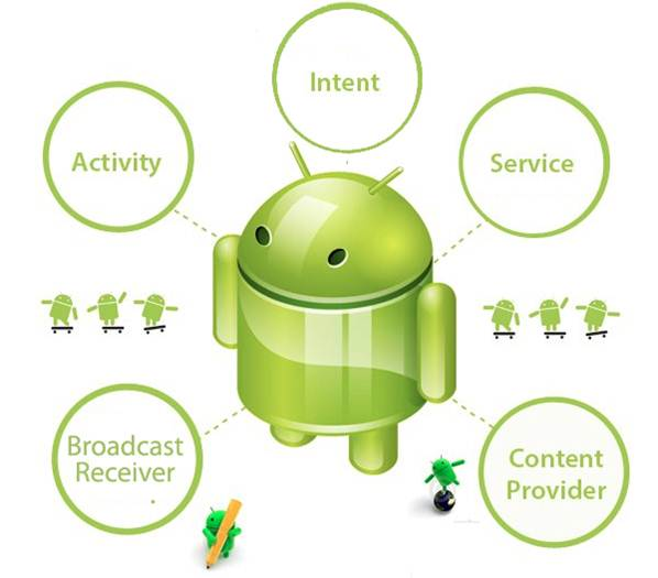 Android for beginners tutorial: Components of Android