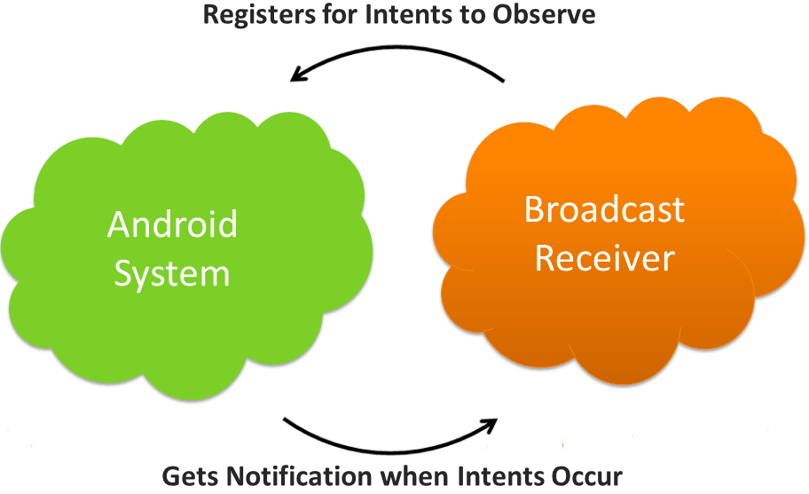 Android Tutorials for beginners: Broadcast Receivers