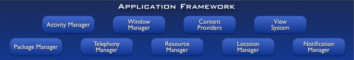 Applications framework layer