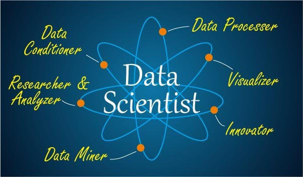 Who Is A Data Scientist What Is Data Science Edureka