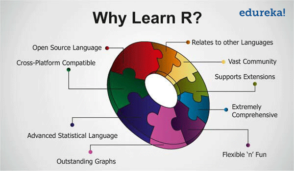Why Learn R Reasons To Learn R Programming Edureka