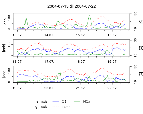 Time series in R