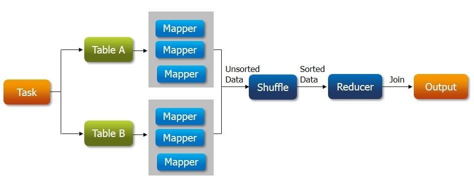 MapReduce joins