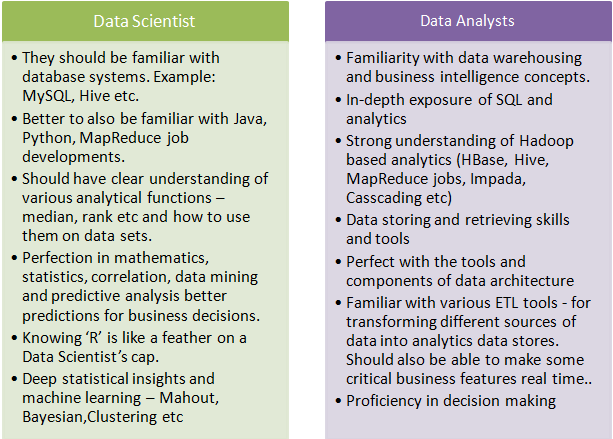 Qualification and Knowledge required for both Data Scientist and Data Analyst