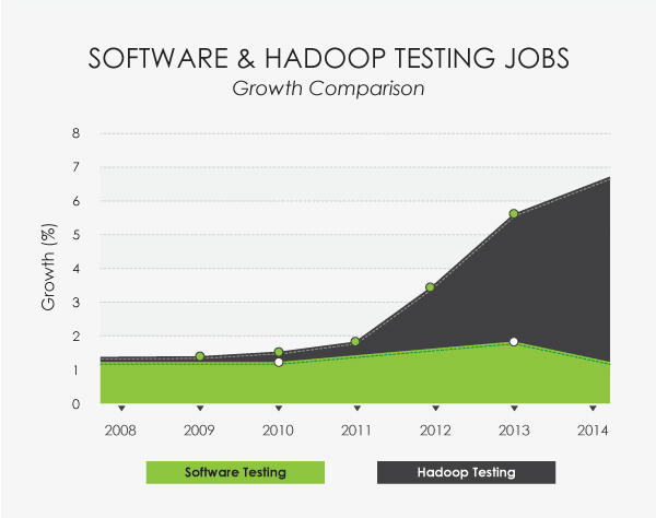 Software Testing Engineer learn Big Data and Hadoop