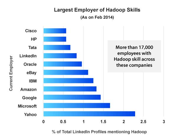 Employers of hadoop skills