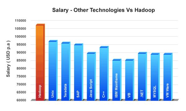 Salary trends in hadoop