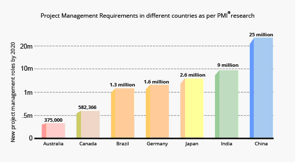 Countries with growing demand for Project Management Professionals