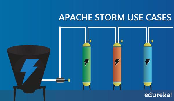 Apache Storm Use Cases Edureka Blog