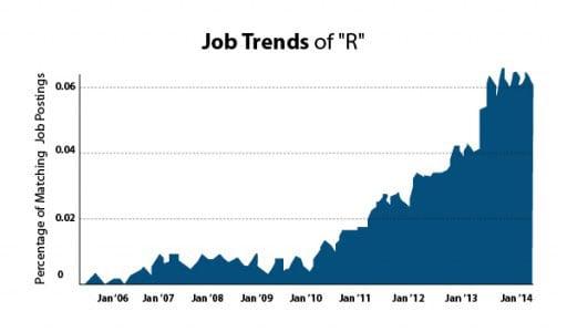 R Job Trend