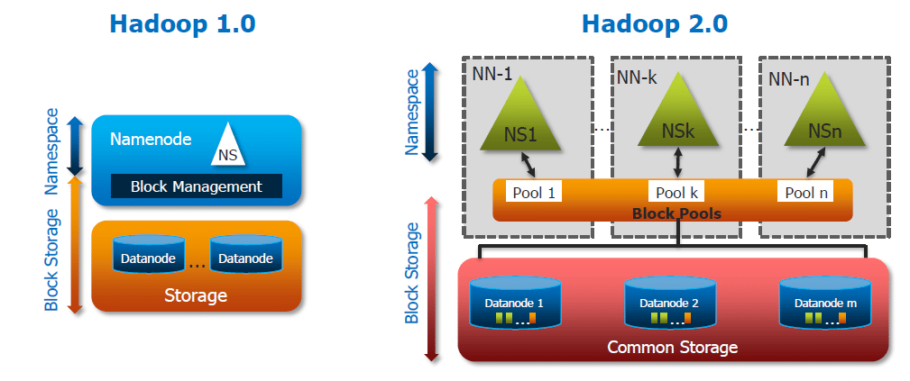 Overview of hadoop 2 0 cluster architecture federation for Hadoop 2 architecture