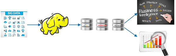 When to and when not to use Hadoop