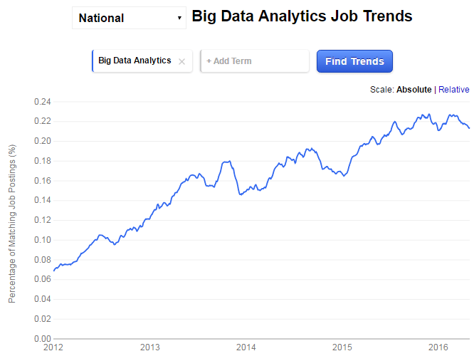Big Data Analytics Job Trend