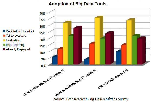 Adoption of Big Data Analytics Tools