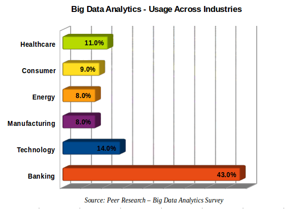 Big Data Analytics Across Domains