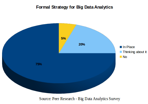 Formal Strategy for Big Data Analytics
