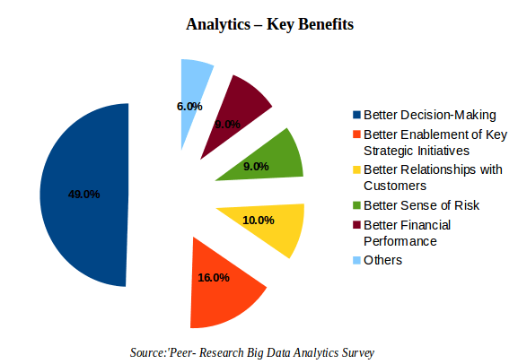 Key Benefits of Big Data Analytics