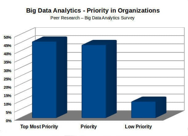 Big Data Analytics - A Top Priority in Organizations