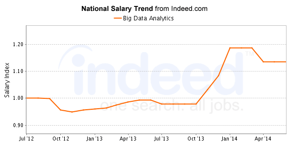 Salary Trend for Big Data Analytics Professionals