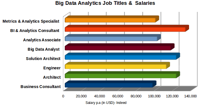 Analytics Job Titles and their Salaries